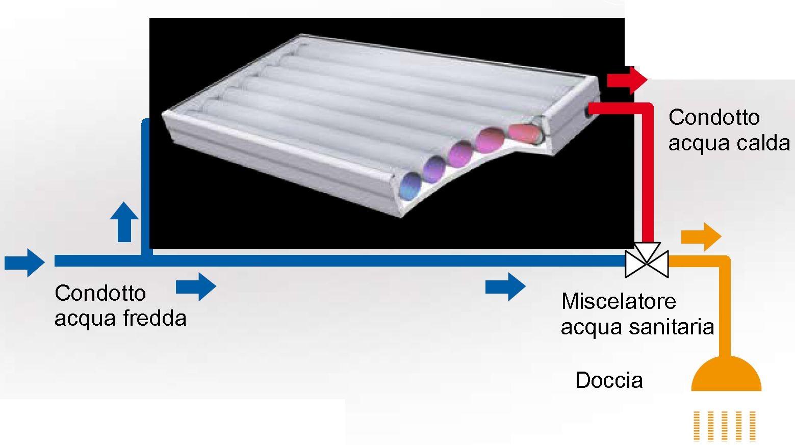 Kit Pannello Solare Acqua : Collettore solare integrato senza id dbannunci